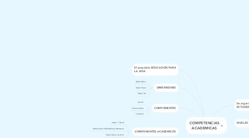 Mind Map: COMPETENCIAS ACADEMICAS