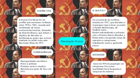 Mind Map: Revolução Russa