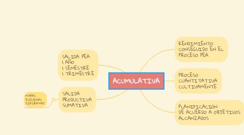 Mind Map: ACUMULATIVA