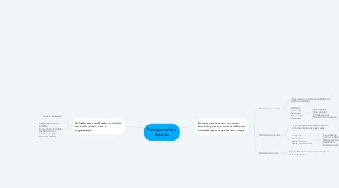 Mind Map: Recrutamento e Seleção