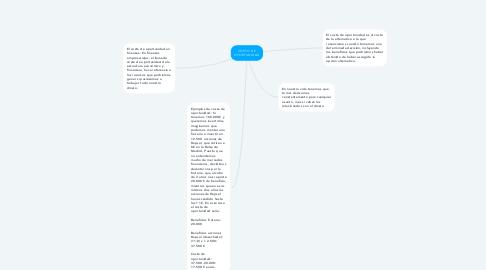 Mind Map: COSTO DE OPORTUNIDAD