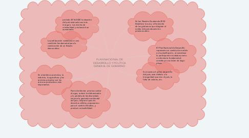 Mind Map: PLAN NACIONAL DE DESARROLLO Y POLÍTICA GENERAL DE GOBIERNO