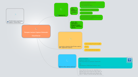 Mind Map: Panopto Lecture Capture Schematic  Cloud Server