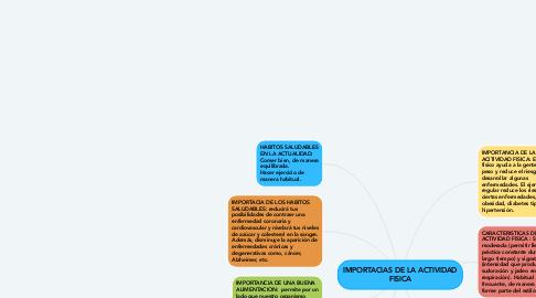Mind Map: IMPORTACIAS DE LA ACTIVIDAD FISICA