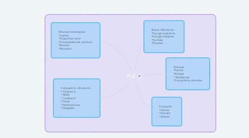 Mind Map: PLE