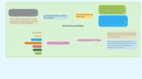 Mind Map: TIPOS DE ACCIONES