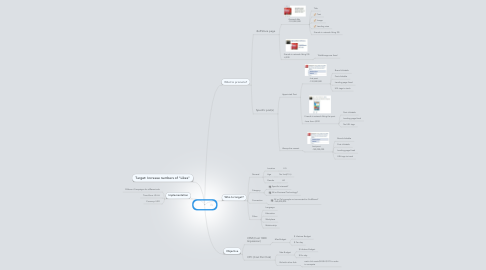 Mind Map: Facebook Ads