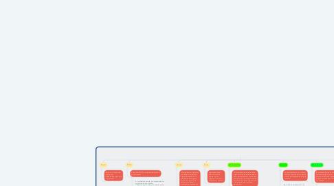 Mind Map: Proceso de la planeación estratégica del marketing.