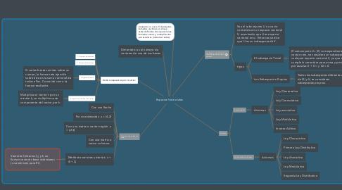Mind Map: Espacios Vectoriales