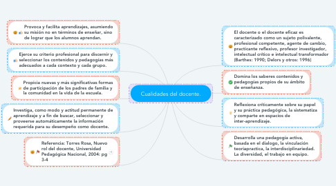 Mind Map: Cualidades del docente.