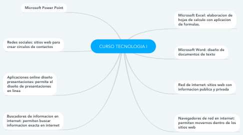Mind Map: CURSO TECNOLOGIA I