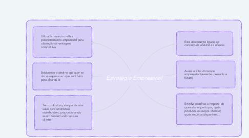 Mind Map: Estratégia Empresarial