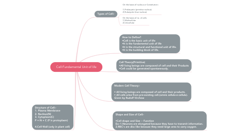Mind Map: Cell:Fundamental Unit of life