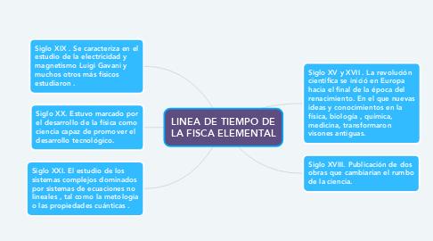Mind Map: LINEA DE TIEMPO DE LA FISCA ELEMENTAL