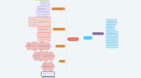 Mind Map: COSTEO ABC