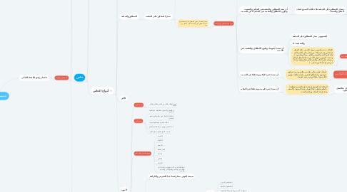 Mind Map: تقسيمات الألفاظ