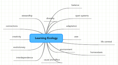 Mind Map: Learning Ecology