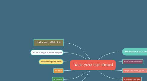 Mind Map: Tujuan yang ingin dicapai