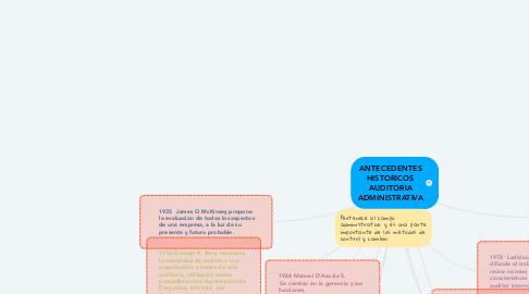 Mind Map: ANTECEDENTES HISTORICOS AUDITORIA ADMINISTRATIVA