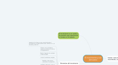 Mind Map: El movimiento y sus derivados