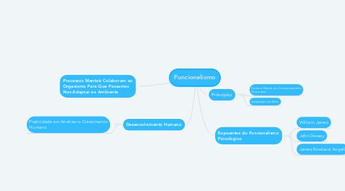 Mind Map: Funcionalismo