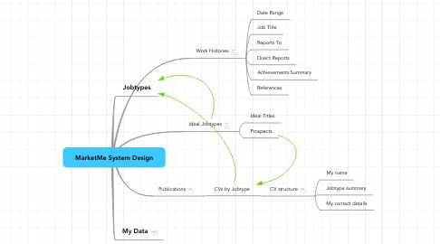 Mind Map: MarketMe System Design