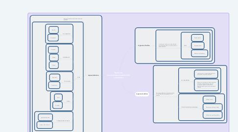 Mind Map: Apraxias motoras/agnosiastsctiles y auditivas