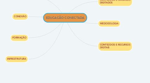 Mind Map: EDUCACÃO CONECTADA