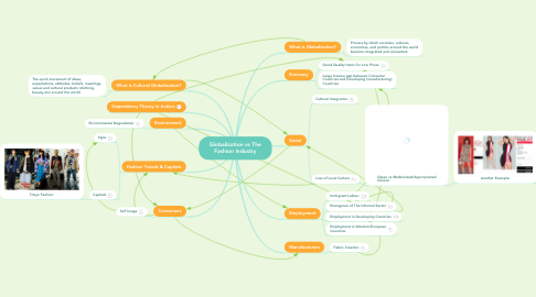 Mind Map: Globalization vs The Fashion Industry
