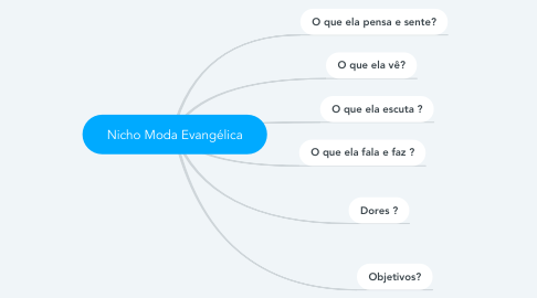 Mind Map: Nicho Moda Evangélica