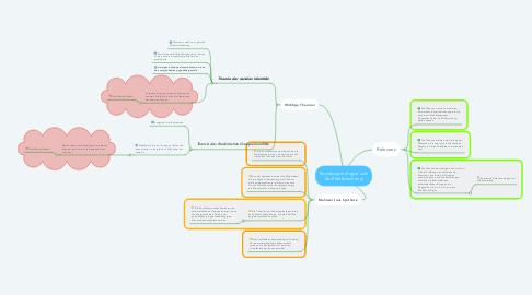 Mind Map: Sozialpsychologie und Konfliktforschung