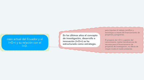 Mind Map: caso actual del Ecuador y el I+D+i y su relación con el I+D.