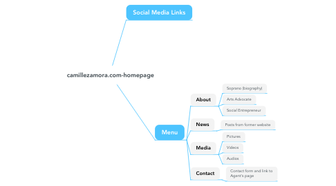 Mind Map: camillezamora.com-homepage