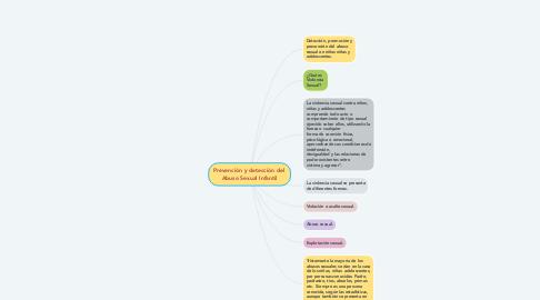 Mind Map: Prevención y detección del  Abuso Sexual Infantil