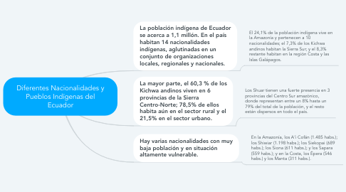 Mind Map: Diferentes Nacionalidades y Pueblos Indígenas del Ecuador