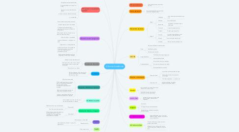 Mind Map: A Escrita Acadêmida