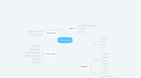Mind Map: Gestão Social