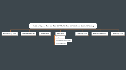 Mind Map: Paradigma penelitian kualitatif dan filsafat ilmu pengetahuan dalam konseling