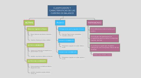 Mind Map: CLASIFICASION Y CARACTERISTICAS DE LAS CUENTAS DE BALANCE