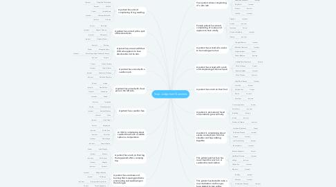 Mind Map: Snap Judgement Questions