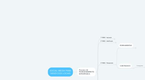 Mind Map: SOCIAL MEDIA PARA NEGÓCIOS LOCAIS
