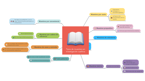 Mind Map: Tipos de muestreo en investigación cualitiva