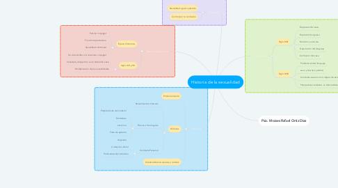 Mind Map: Historia de la sexualidad