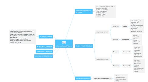 Mind Map: Observasi Pribadi Pelamar