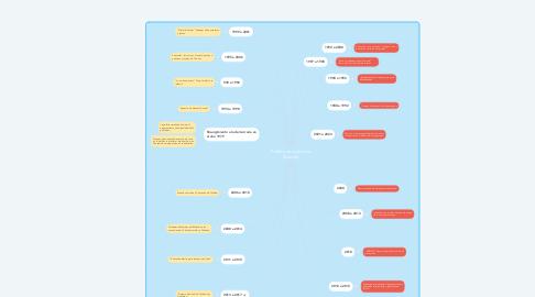 Mind Map: Política educativa en Ecuador