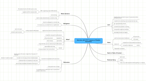 Mind Map: Interview with #101 Treasurer of Student Association