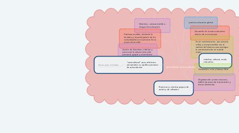 Mind Map: animación sociocultural