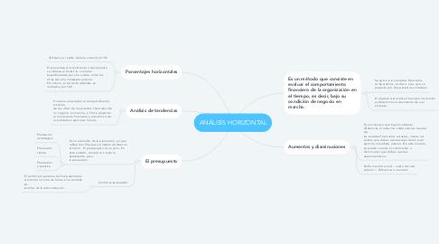 Mind Map: ANÁLISIS HORIZONTAL