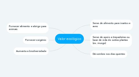 Mind Map: Valor ecológico