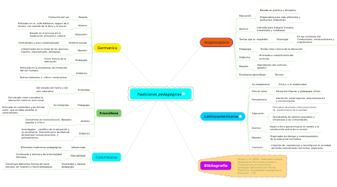 Mind Map: Tradiciones pedagógicas